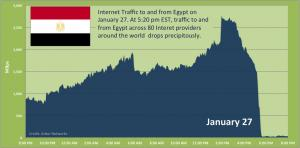 Internet trafic to and from Egypt on January 27.