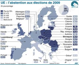 L'abstention en 2009